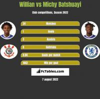 Willian vs Michy Batshuayi h2h player stats