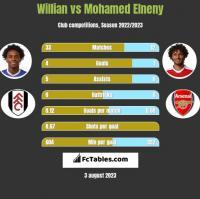 Willian vs Mohamed Elneny h2h player stats