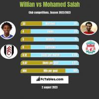 Willian vs Mohamed Salah h2h player stats
