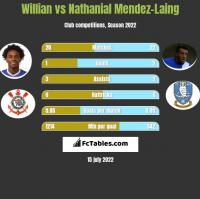 Willian vs Nathanial Mendez-Laing h2h player stats