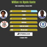 Willian vs Ngolo Kante h2h player stats