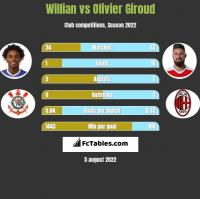 Willian vs Olivier Giroud h2h player stats