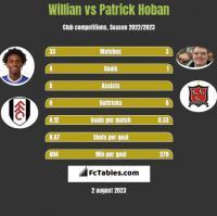 Willian vs Patrick Hoban h2h player stats