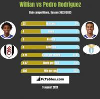 Willian vs Pedro Rodriguez h2h player stats