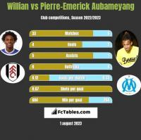 Willian vs Pierre-Emerick Aubameyang h2h player stats