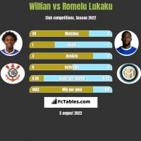 Willian vs Romelu Lukaku h2h player stats