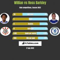 Willian vs Ross Barkley h2h player stats