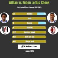 Willian vs Ruben Loftus-Cheek h2h player stats