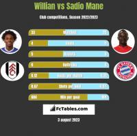 Willian vs Sadio Mane h2h player stats