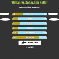 Willian vs Sebastien Haller h2h player stats