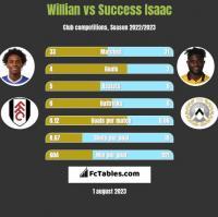 Willian vs Success Isaac h2h player stats