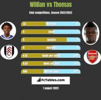 Willian vs Thomas h2h player stats