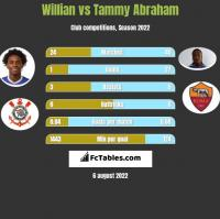 Willian vs Tammy Abraham h2h player stats