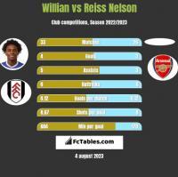 Willian vs Reiss Nelson h2h player stats