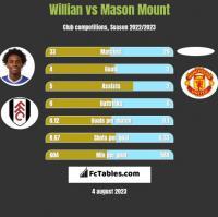 Willian vs Mason Mount h2h player stats