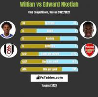Willian vs Edward Nketiah h2h player stats