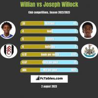 Willian vs Joseph Willock h2h player stats