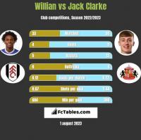 Willian vs Jack Clarke h2h player stats