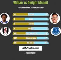 Willian vs Dwight Mcneil h2h player stats