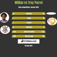 Willian vs Troy Parrot h2h player stats