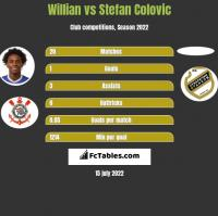 Willian vs Stefan Colovic h2h player stats