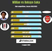 Willian vs Bukayo Saka h2h player stats