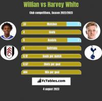 Willian vs Harvey White h2h player stats