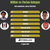 Willian vs Florian Balogun h2h player stats