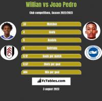 Willian vs Joao Pedro h2h player stats