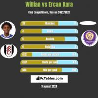 Willian vs Ercan Kara h2h player stats
