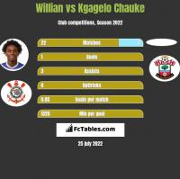Willian vs Kgagelo Chauke h2h player stats