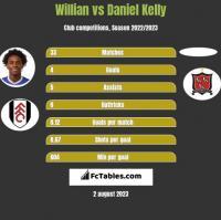 Willian vs Daniel Kelly h2h player stats