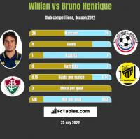 Willian vs Bruno Henrique h2h player stats