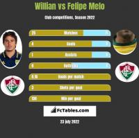 Willian vs Felipe Melo h2h player stats