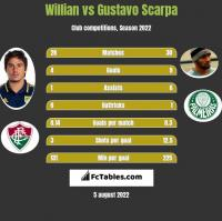 Willian vs Gustavo Scarpa h2h player stats