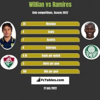 Willian vs Ramires h2h player stats