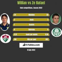 Willian vs Ze Rafael h2h player stats