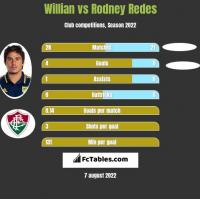 Willian vs Rodney Redes h2h player stats