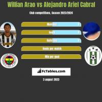 Willian Arao vs Alejandro Ariel Cabral h2h player stats