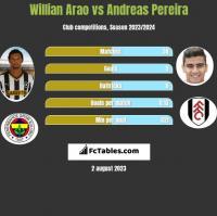 Willian Arao vs Andreas Pereira h2h player stats
