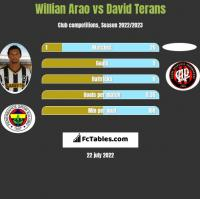 Willian Arao vs David Terans h2h player stats