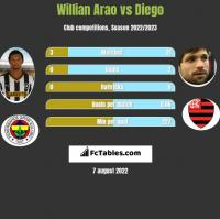 Willian Arao vs Diego h2h player stats