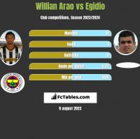 Willian Arao vs Egidio h2h player stats