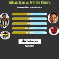 Willian Arao vs Everton Ribeiro h2h player stats