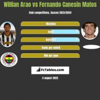 Willian Arao vs Fernando Canesin Matos h2h player stats
