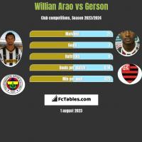 Willian Arao vs Gerson h2h player stats