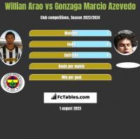 Willian Arao vs Gonzaga Marcio Azevedo h2h player stats