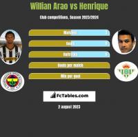 Willian Arao vs Henrique h2h player stats