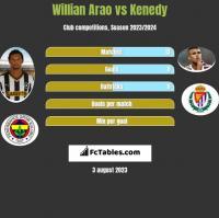 Willian Arao vs Kenedy h2h player stats
