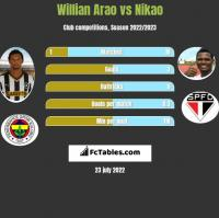Willian Arao vs Nikao h2h player stats